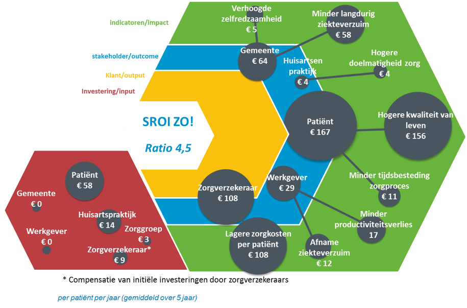 Social return on investment (SROI) ZO! 2016
